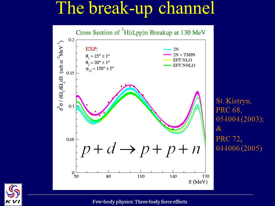 Few-body physics: Three-body force effects The break-up channel St.