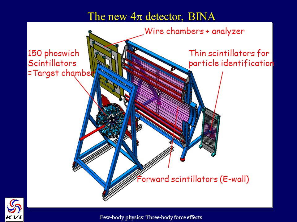 Few-body physics: Three-body force effects The new 4 detector, BINA 150 phoswich Scintillators =Target chamber Forward scintillators (E-wall) Thin scintillators for particle identification Wire chambers + analyzer
