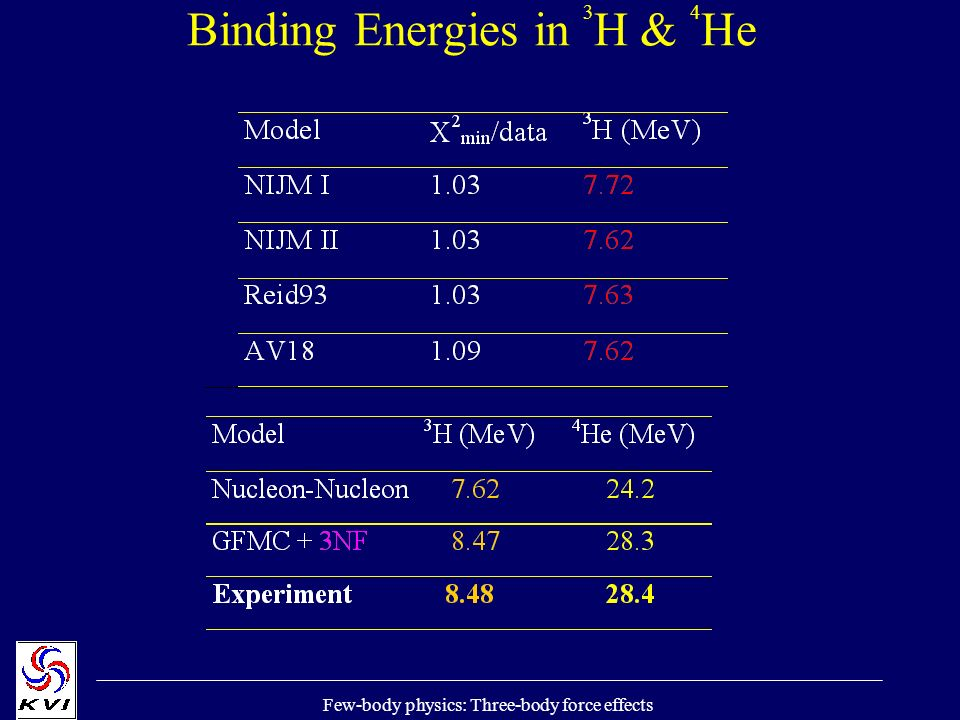 Few-body physics: Three-body force effects Binding Energies in 3 H & 4 He