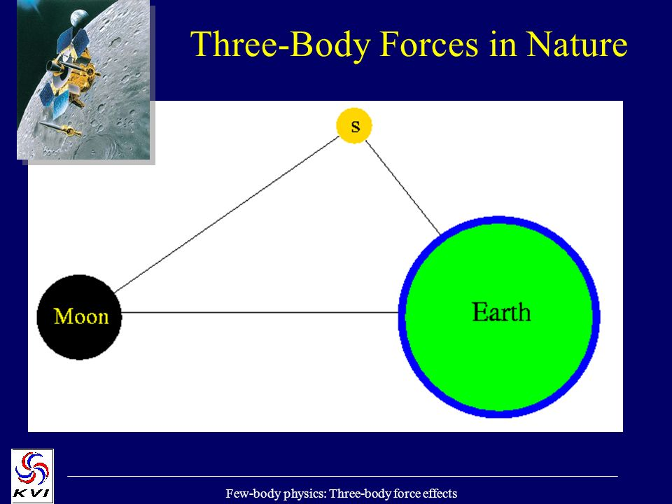 Few-body physics: Three-body force effects Three-Body Forces in Nature