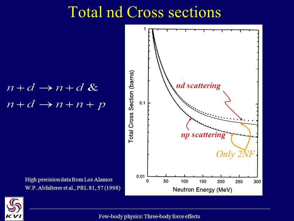 Few-body physics: Three-body force effects Total nd Cross sections High precision data from Los Alamos W.P.