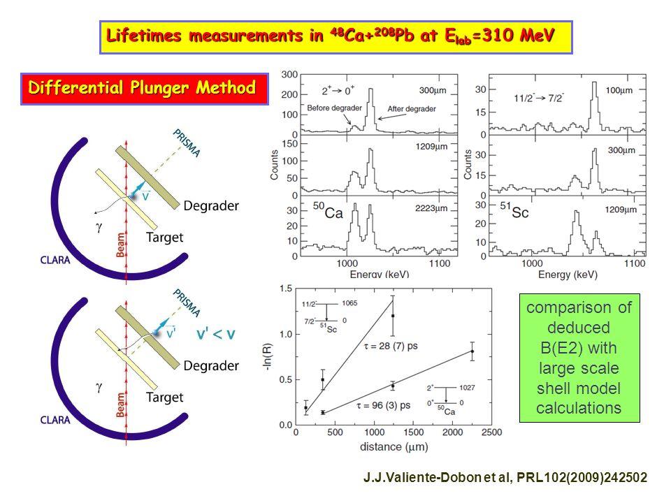 Lifetimes measurements in 48 Ca+ 208 Pb at E lab =310 MeV J.J.Valiente-Dobon et al, PRL102(2009)242502 Differential Plunger Method comparison of deduc