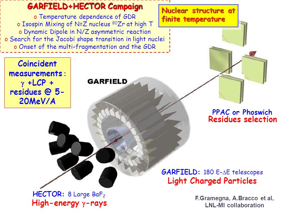 HECTOR: 8 Large BaF 2 High-energy -rays Coincident measurements +LCP + residues @ 5- 20MeV/A GARFIELD: 180 E- E telescopes Light Charged Particles PPA