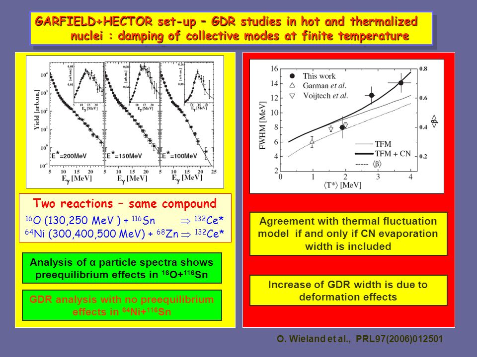 GARFIELD+HECTOR set-up – GDR studies in hot and thermalized nuclei : damping of collective modes at finite temperature nuclei : damping of collective