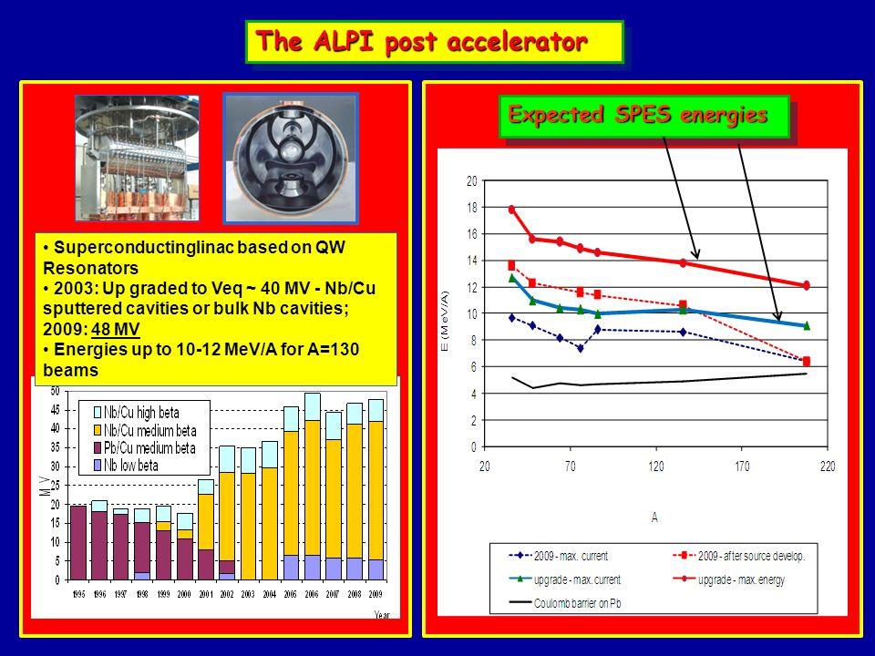 The ALPI post accelerator Superconductinglinac based on QW Resonators 2003: Up graded to Veq ~ 40 MV - Nb/Cu sputtered cavities or bulk Nb cavities; 2