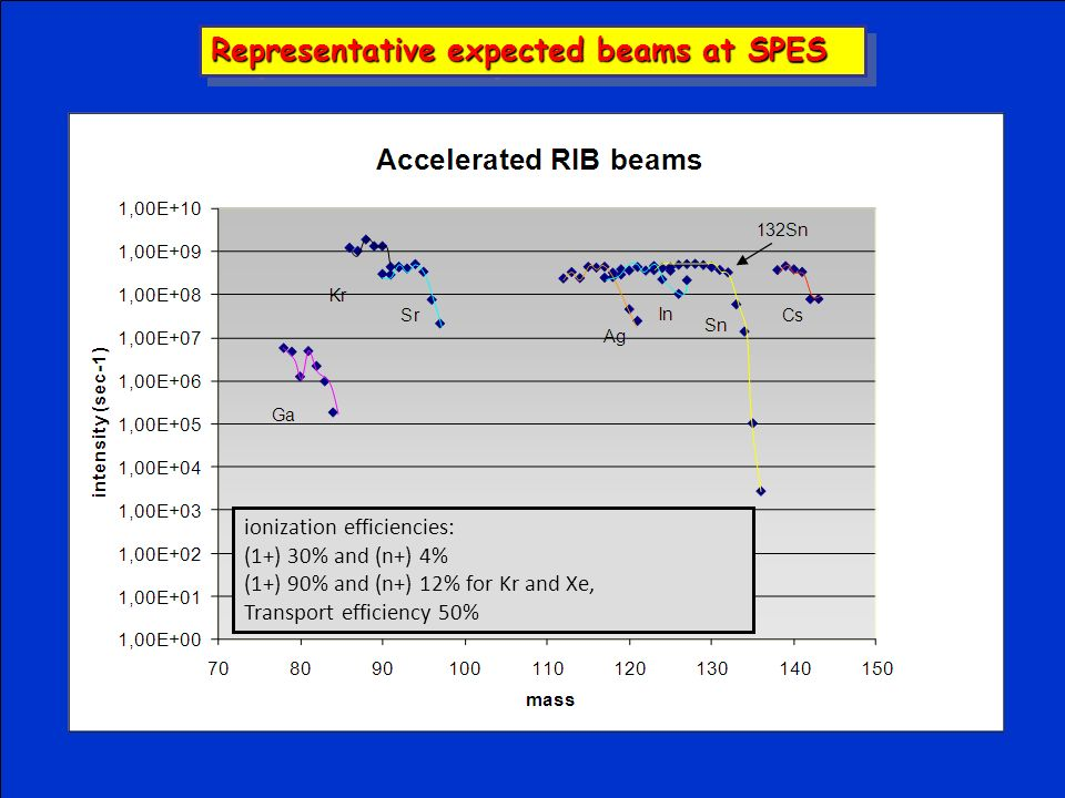 ionization efficiencies: (1+) 30% and (n+) 4% (1+) 90% and (n+) 12% for Kr and Xe, Transport efficiency 50% Representative expected beams at SPES