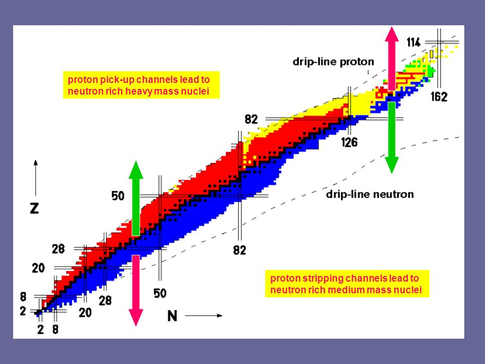 proton stripping channels lead to neutron rich medium mass nuclei proton pick-up channels lead to neutron rich heavy mass nuclei