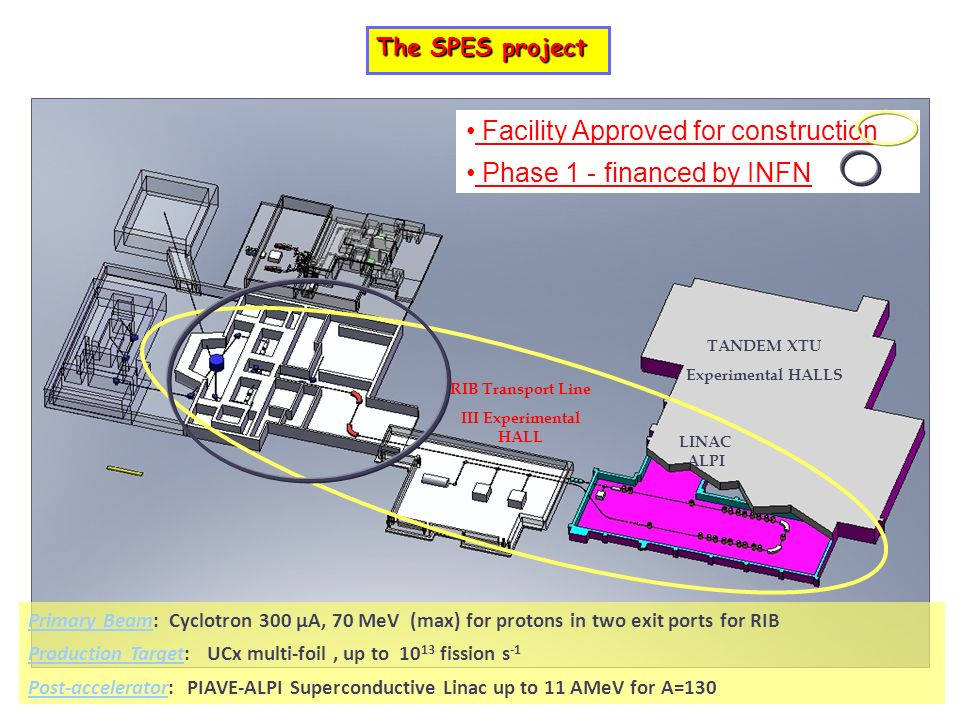 SPES Primary Beam: Cyclotron 300 μA, 70 MeV (max) for protons in two exit ports for RIB Production Target: UCx multi-foil, up to 10 13 fission s -1 Po