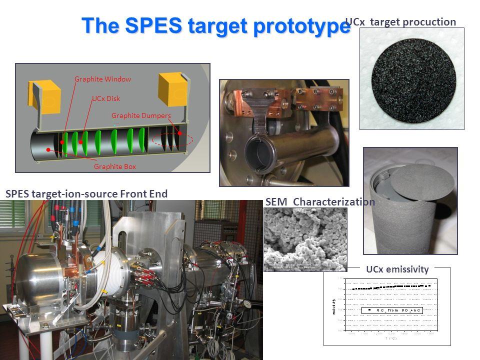 The SPES target prototype Graphite Window UCx Disk Graphite Dumpers Graphite Box UCx emissivity SEM Characterization UCx target procuction SPES target