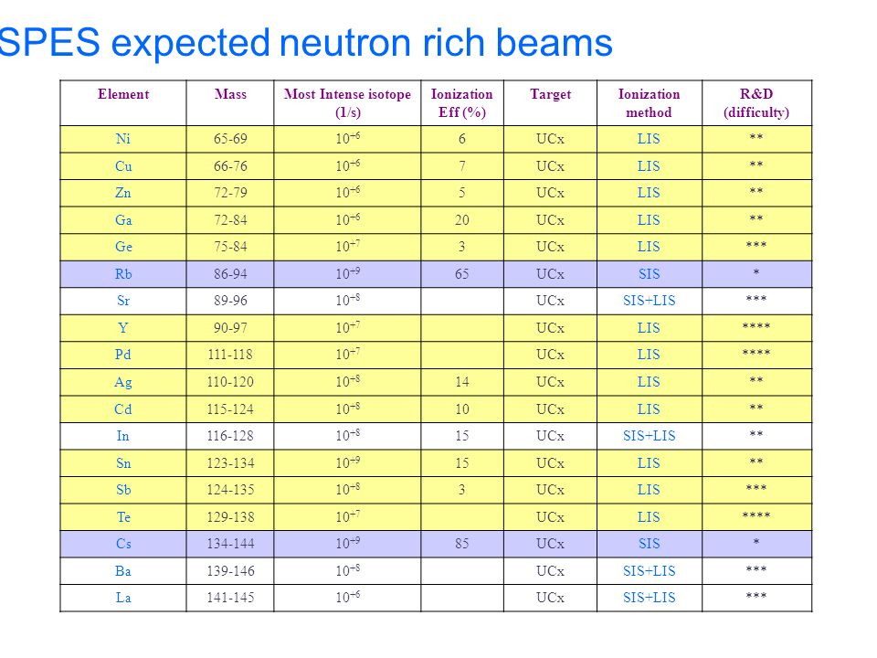 SPES expected neutron rich beams ElementMassMost Intense isotope (1/s) Ionization Eff (%) TargetIonization method R&D (difficulty) Ni65-6910 +6 6UCxLI
