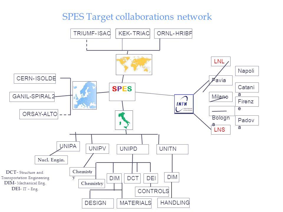 SPESSPES UNIPV UNIPDUNITN DIMDCTDEI DESIGNMATERIALS DIM Chemistr y CERN- ISOLDE GANIL-SPIRAL 2 ORSAY-ALTO TRIUMF- ISACORNL- HRIBF HANDLING CONTROLS SP