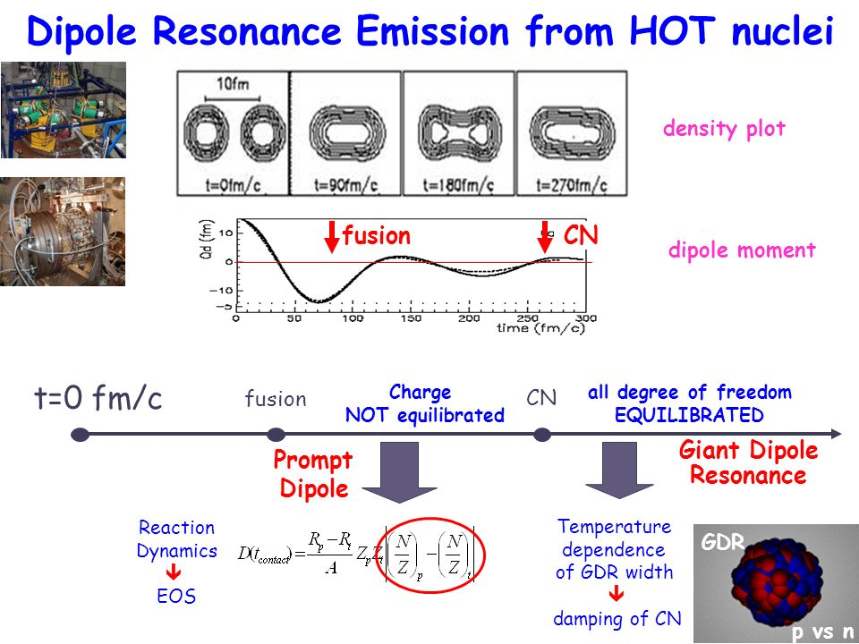 Dipole Resonance Emission from HOT nuclei t=0 fm/c fusion CN all degree of freedom EQUILIBRATED Giant Dipole Resonance Temperature dependence of GDR w