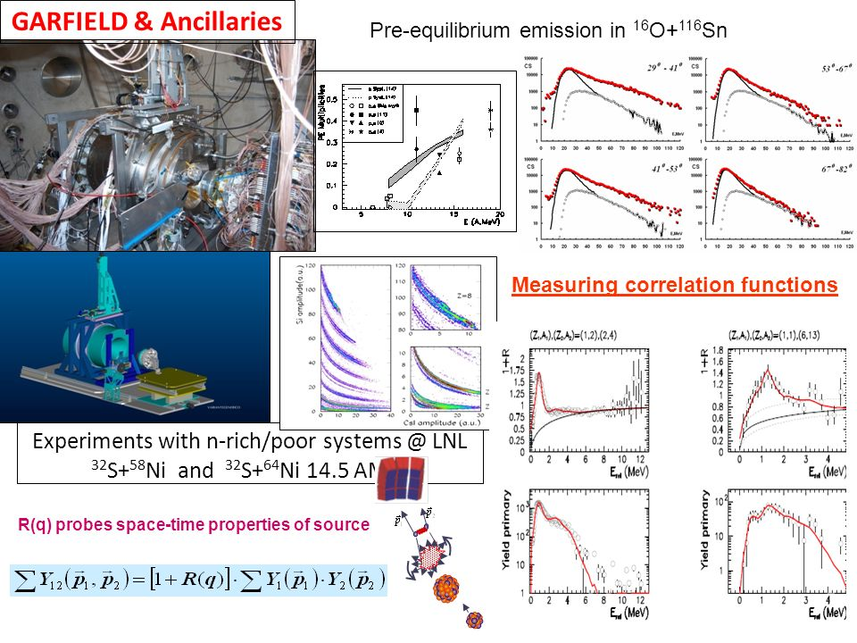 Experiments with n-rich/poor systems @ LNL 32 S+ 58 Ni and 32 S+ 64 Ni 14.5 AMeV GARFIELD & Ancillaries Pre-equilibrium emission in 16 O+ 116 Sn Measu