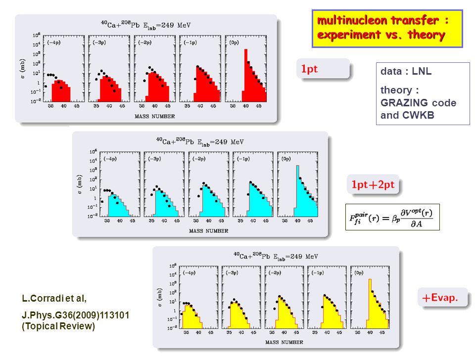 multinucleon transfer : experiment vs. theory multinucleon transfer : experiment vs. theory data : LNL theory : GRAZING code and CWKB L.Corradi et al,