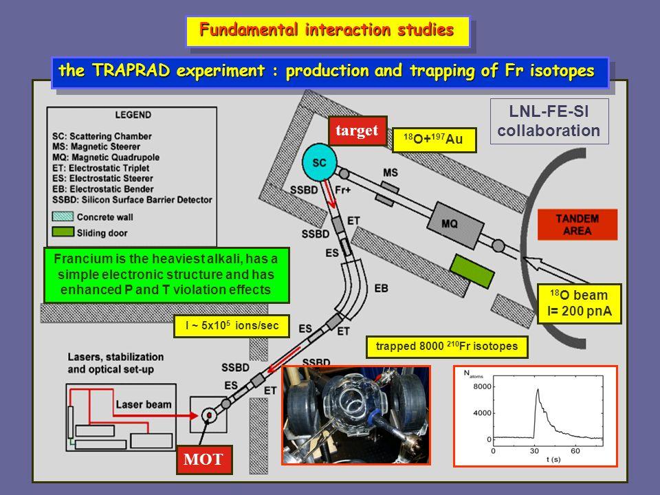 target MOT Fundamental interaction studies Fundamental interaction studies 18 O+ 197 Au trapped 8000 210 Fr isotopes 18 O beam I= 200 pnA I ~ 5x10 5 i