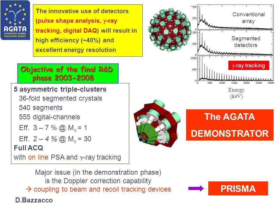5 asymmetric triple-clusters 36-fold segmented crystals 540 segments 555 digital-channels Eff. 3 – 7 % @ M = 1 Eff. 2 – 4 % @ M = 30 Full ACQ with on