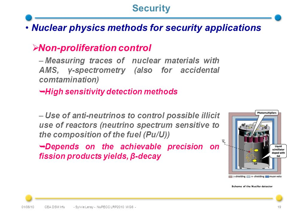 CEA DSM Irfu - Sylvie Leray - NuPECC LRP2010 WG6 - 19 Security Nuclear physics methods for security applications Scheme of the Nucifer detector 01/06/10 Non-proliferation control –Measuring traces of nuclear materials with AMS, γ-spectrometry (also for accidental comtamination) High sensitivity detection methods –Use of anti-neutrinos to control possible illicit use of reactors (neutrino spectrum sensitive to the composition of the fuel (Pu/U)) Depends on the achievable precision on fission products yields, β-decay