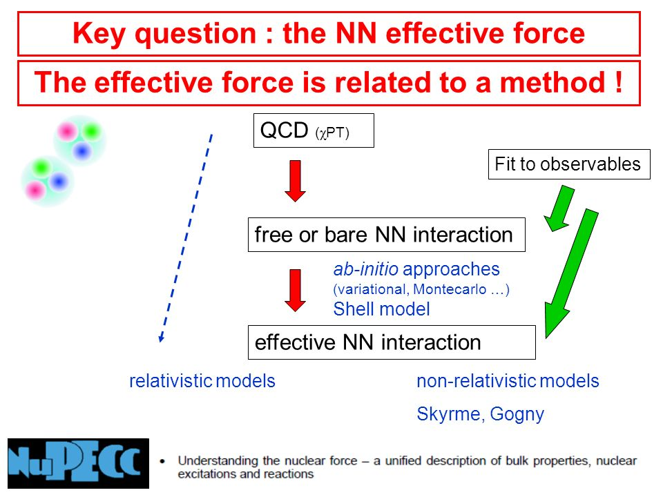 QCD ( χ PT) relativistic modelsnon-relativistic models Skyrme, Gogny free or bare NN interaction effective NN interaction Fit to observables ab-initio approaches (variational, Montecarlo …) Shell model Key question : the NN effective force The effective force is related to a method !
