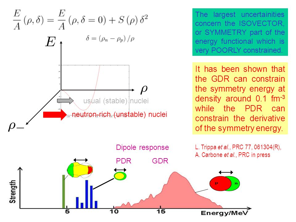 usual (stable) nuclei neutron-rich (unstable) nuclei The largest uncertainities concern the ISOVECTOR, or SYMMETRY part of the energy functional which is very POORLY constrained.