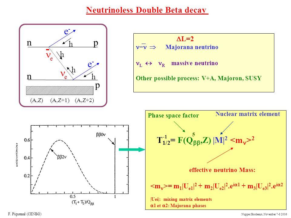 n n p p e-e- e-e- e e h h h h (A,Z)(A,Z+1)(A,Z+2) Neutrinoless Double Beta decay L=2 = Majorana neutrino L R massive neutrino Other possible process:
