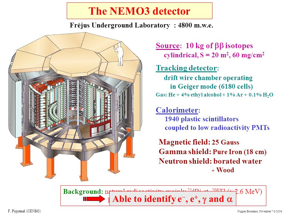 3 m 4 m B (25 G) 20 sectors Source : 10 kg of isotopes cylindrical, S = 20 m 2, 60 mg/cm 2 Tracking detector : drift wire chamber operating in Geiger