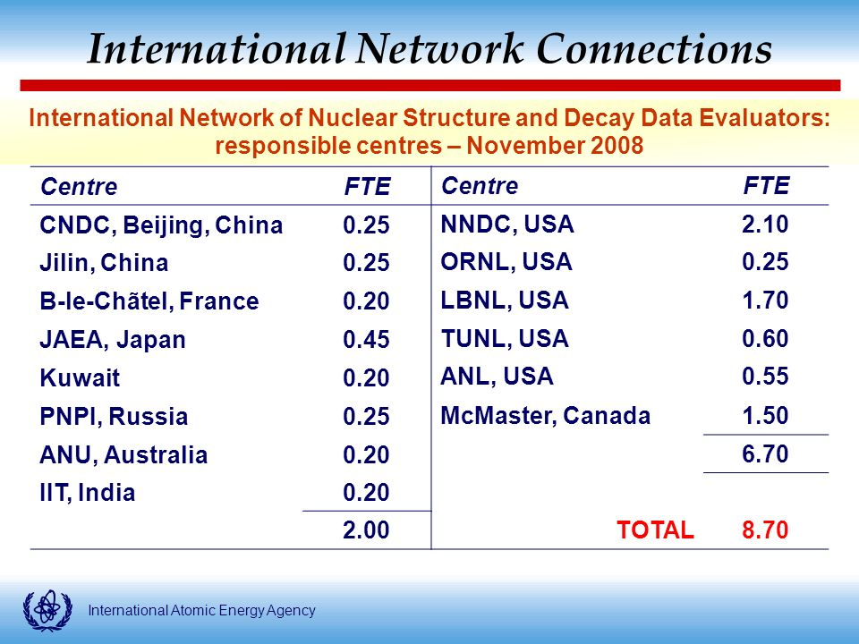 International Atomic Energy Agency International Network of Nuclear Structure and Decay Data Evaluators: responsible centres – November 2008 International Network Connections CentreFTE CentreFTE CNDC, Beijing, China0.25 NNDC, USA2.10 Jilin, China0.25 ORNL, USA0.25 B-le-Chãtel, France0.20 LBNL, USA1.70 JAEA, Japan0.45 TUNL, USA0.60 Kuwait0.20 ANL, USA0.55 PNPI, Russia0.25 McMaster, Canada1.50 ANU, Australia IIT, India TOTAL8.70