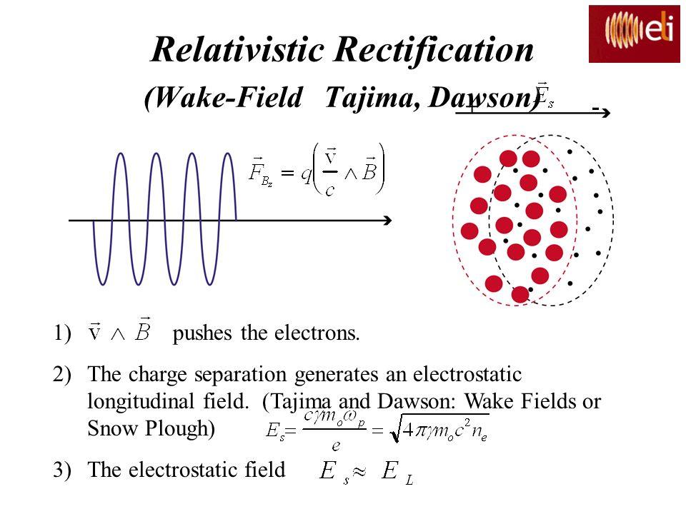 Relativistic Rectification (Wake-Field Tajima, Dawson) +- 1) pushes the electrons. 2)The charge separation generates an electrostatic longitudinal fie