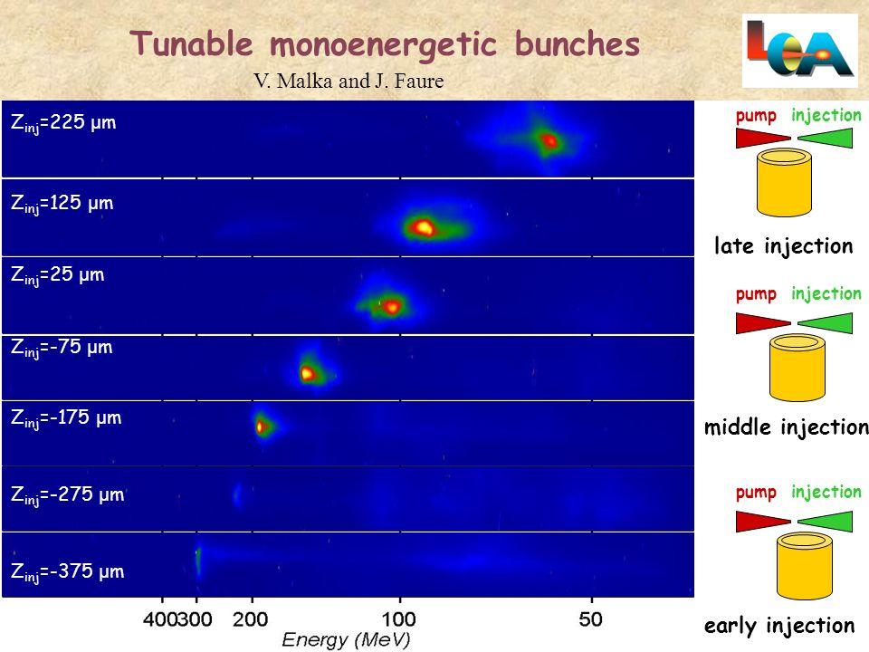 Z inj =225 μ m Tunable monoenergetic bunches Z inj =125 μ m Z inj =25 μ m Z inj =-75 μ m Z inj =-175 μ m Z inj =-275 μ m Z inj =-375 μ m pump injectio