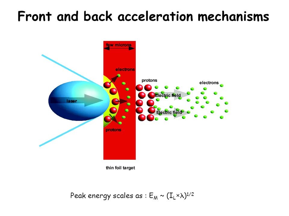 Front and back acceleration mechanisms Peak energy scales as : E M ~ (I L × ) 1/2