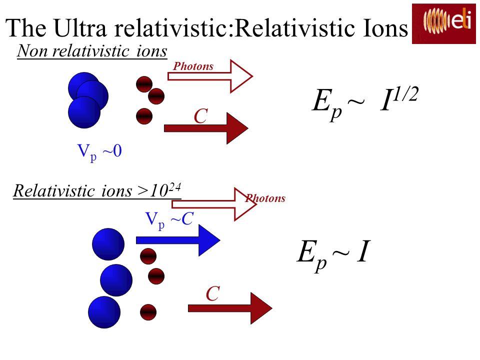C V p ~0 V p ~C C Non relativistic ions Relativistic ions >10 24 Photons E p ~ I 1/2 E p ~ I The Ultra relativistic:Relativistic Ions
