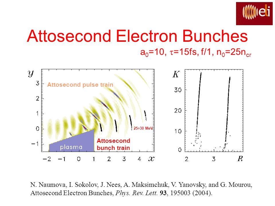 Attosecond Electron Bunches N. Naumova, I. Sokolov, J. Nees, A. Maksimchuk, V. Yanovsky, and G. Mourou, Attosecond Electron Bunches, Phys. Rev. Lett.