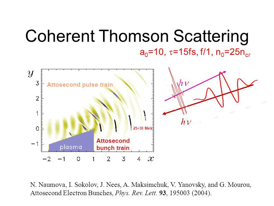 Coherent Thomson Scattering N. Naumova, I. Sokolov, J. Nees, A. Maksimchuk, V. Yanovsky, and G. Mourou, Attosecond Electron Bunches, Phys. Rev. Lett.