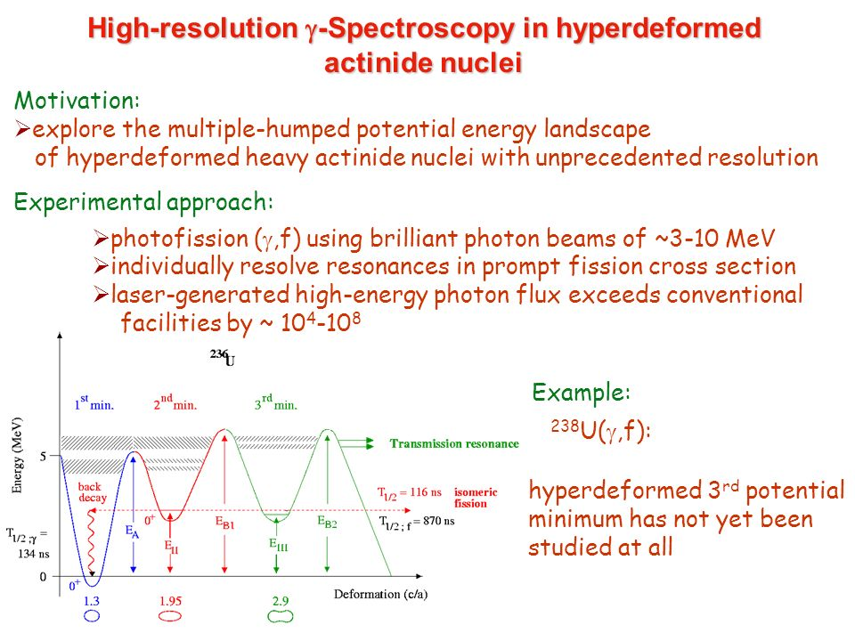 High-resolution -Spectroscopy in hyperdeformed actinide nuclei Motivation: explore the multiple-humped potential energy landscape of hyperdeformed hea