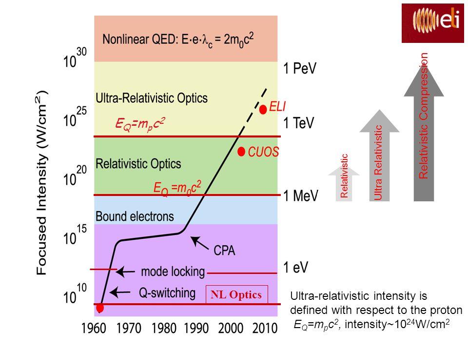 Relativistic Ultra Relativistic Relativistic Compression E Q =m p c 2 Ultra-relativistic intensity is defined with respect to the proton E Q =m p c 2,