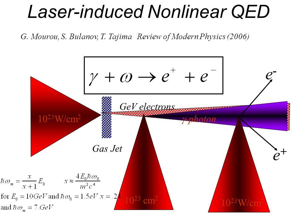 Laser-induced Nonlinear QED 10 23 W/cm 2 10 23 cm 2 10 23 W/cm 2 GeV electrons -photon e-e- e+e+ Gas Jet G. Mourou, S. Bulanov, T. Tajima Review of Mo