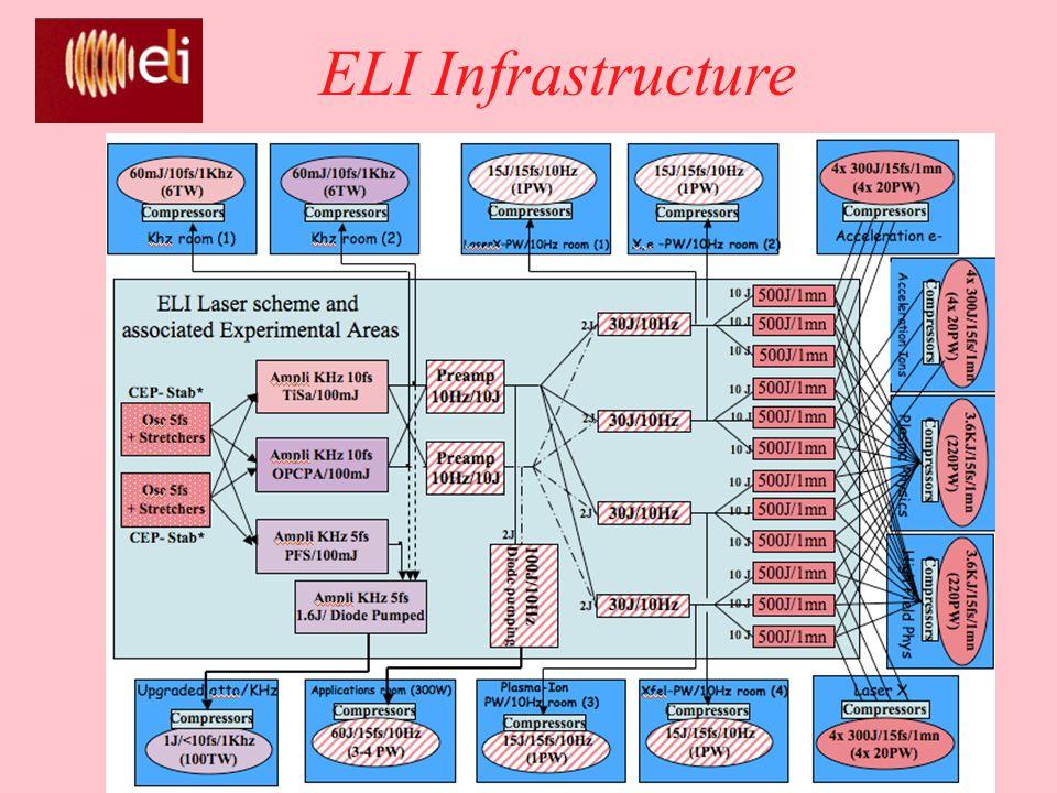 ELI Infrastructure