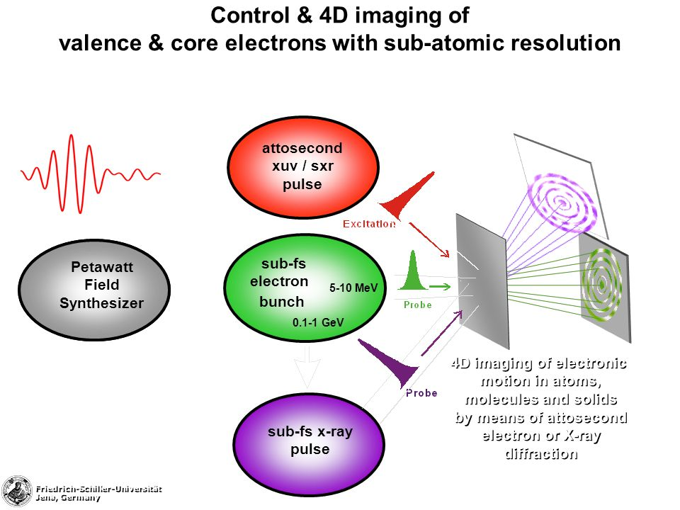 Control & 4D imaging of valence & core electrons with sub-atomic resolution sub-fs electron bunch 0.1-1 GeV 5-10 MeV sub-fs x-ray pulse 4D imaging of