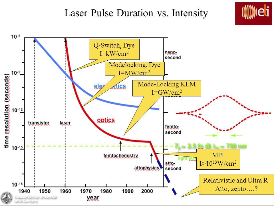 Q-Switch, Dye I=kW/cm 2 Modelocking, Dye I=MW/cm 2 Mode-Locking KLM I=GW/cm 2 MPI I>10 13 W/cm 2 Laser Pulse Duration vs. Intensity Relativistic and U
