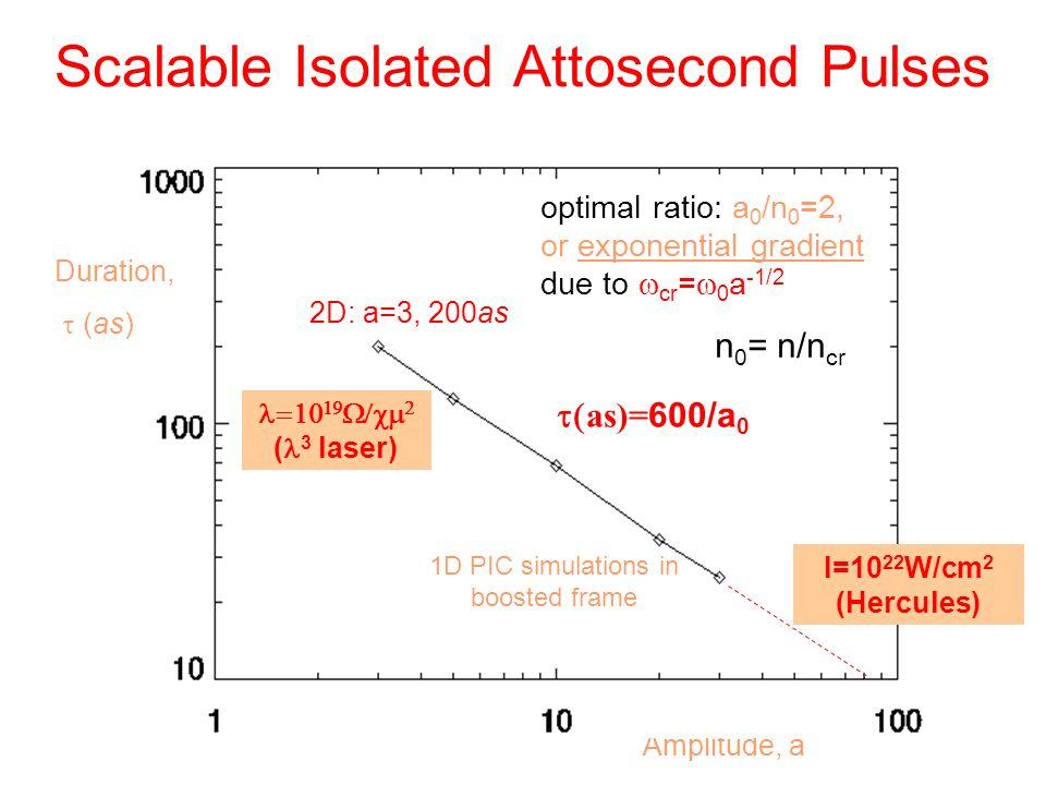 Relativistic Ultra Relativistic Relativistic Compression E Q =m p c 2 Ultra-relativistic intensity is defined with respect to the proton E Q =m p c 2, intensity~10 24 W/cm 2 NL Optics