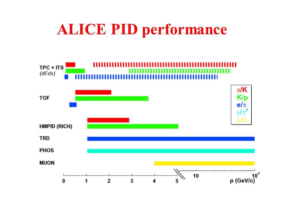 ALICE PID performance