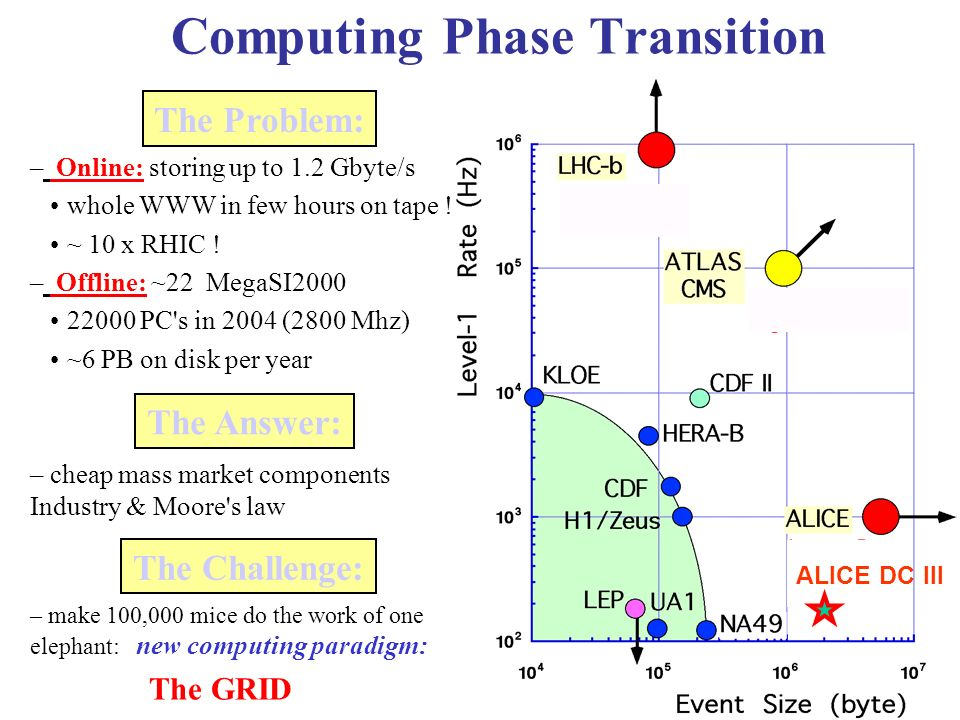 ALICE DC III Computing Phase Transition – Online: storing up to 1.2 Gbyte/s whole WWW in few hours on tape .