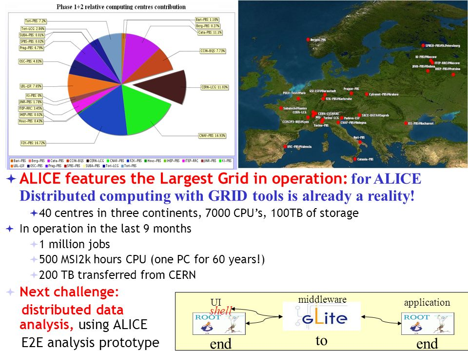 ALICE features the Largest Grid in operation: for ALICE Distributed computing with GRID tools is already a reality.