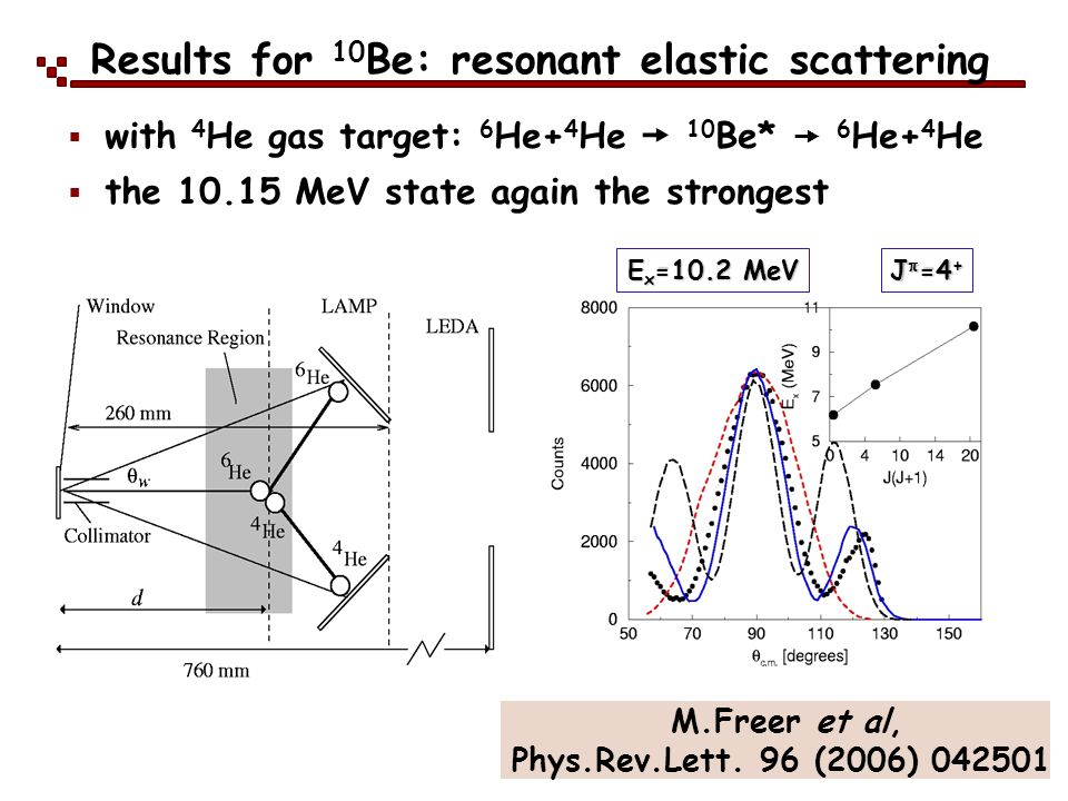 Results for 10 Be: resonant elastic scattering E x =10.2 MeV J =4 + with 4 He gas target: 6 He+ 4 He 10 Be* 6 He+ 4 He the 10.15 MeV state again the s