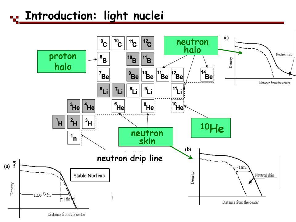 neutron halo neutron skin proton halo 10 He neutron drip line Introduction: light nuclei
