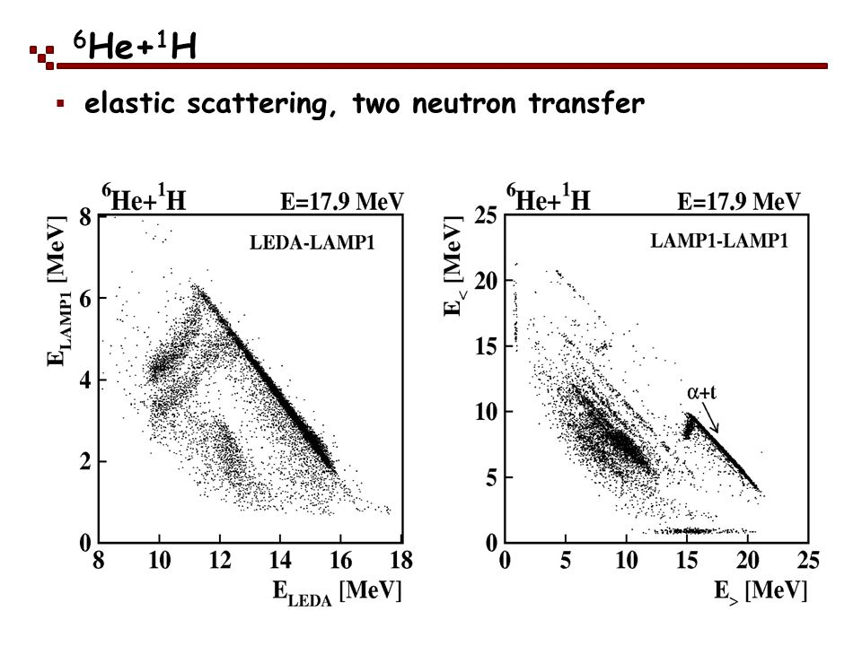 6 He+ 1 H elastic scattering, two neutron transfer