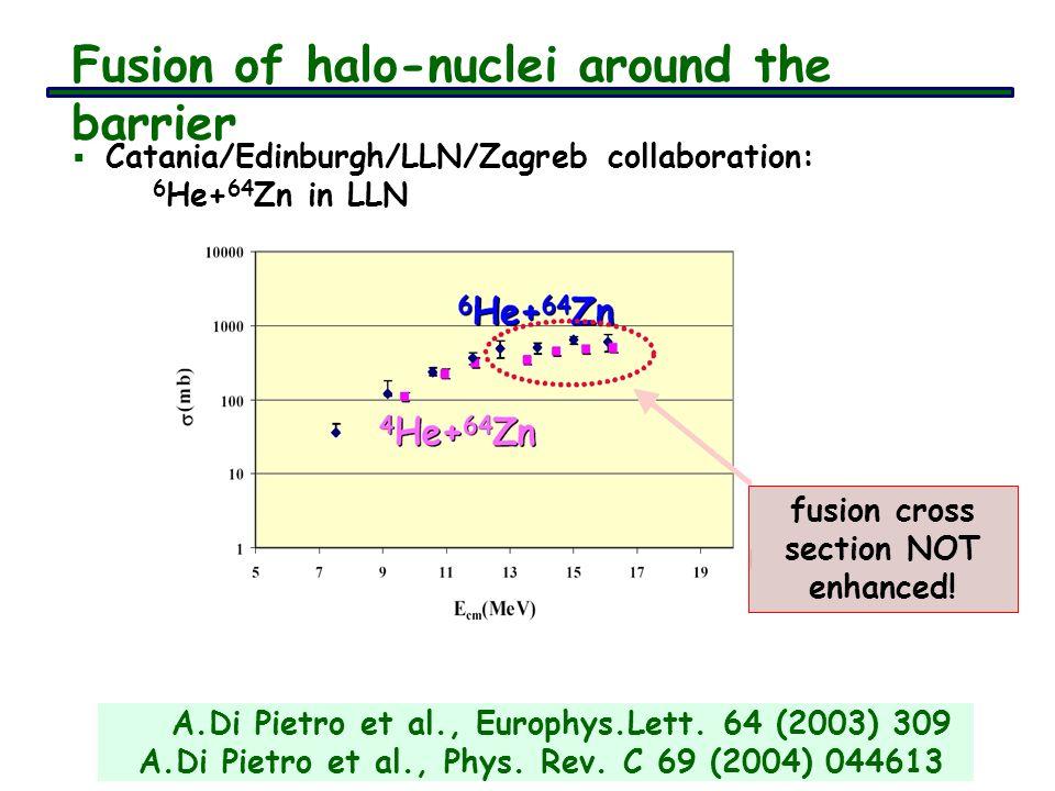 Catania/Edinburgh/LLN/Zagreb collaboration: 6 He+ 64 Zn in LLN fusion cross section NOT enhanced! A.Di Pietro et al., Europhys.Lett. 64 (2003) 309 A.D