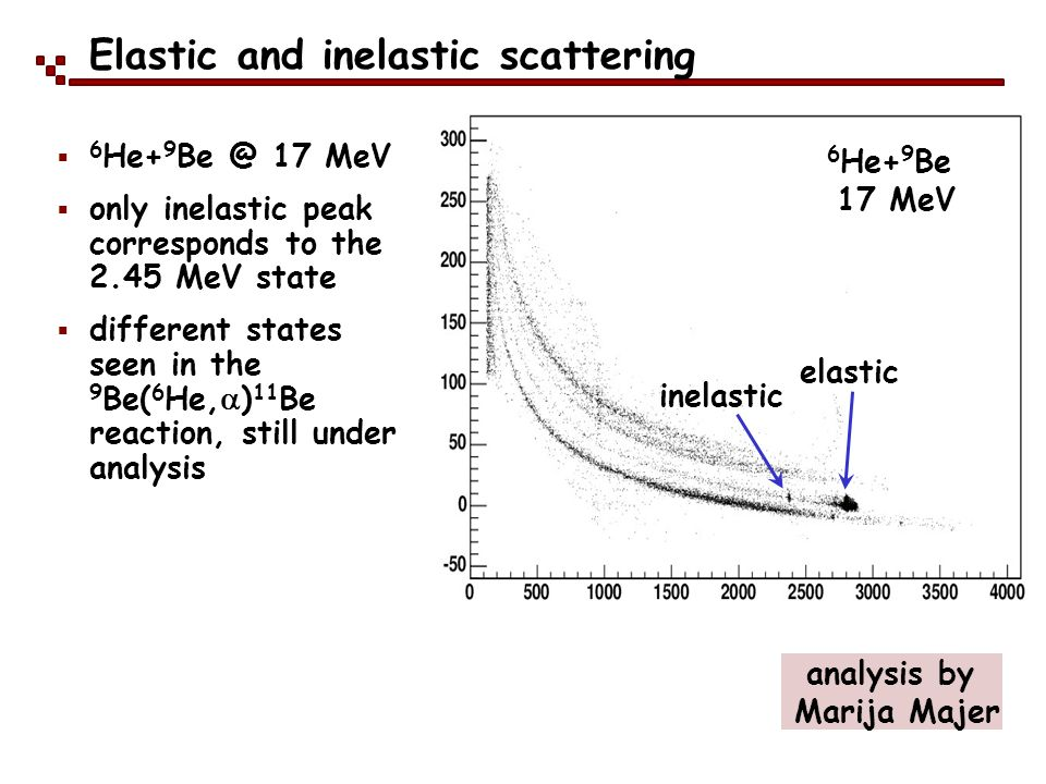 Elastic and inelastic scattering 6 He+ 9 Be 17 MeV analysis by Marija Majer elastic inelastic 6 He+ 9 Be @ 17 MeV only inelastic peak corresponds to t