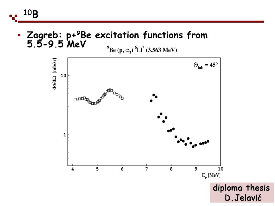 10 B Zagreb: p+ 9 Be excitation functions from 5.5-9.5 MeV diploma thesis D.Jelavić
