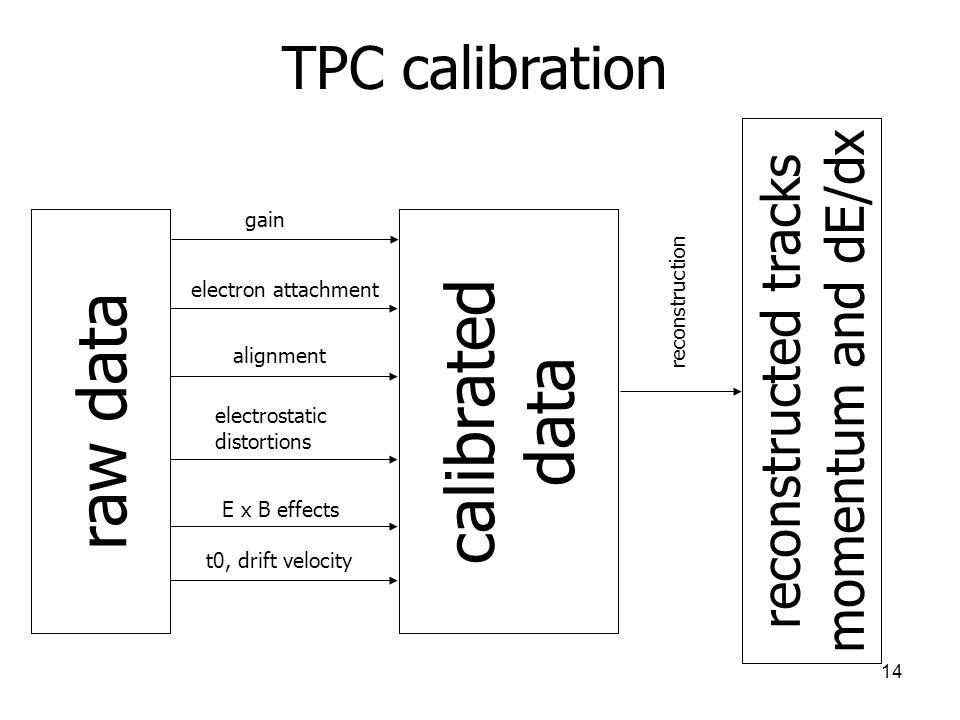 14 TPC calibration gain reconstruction alignment t0, drift velocity electrostatic distortions E x B effects electron attachment raw data calibrated da