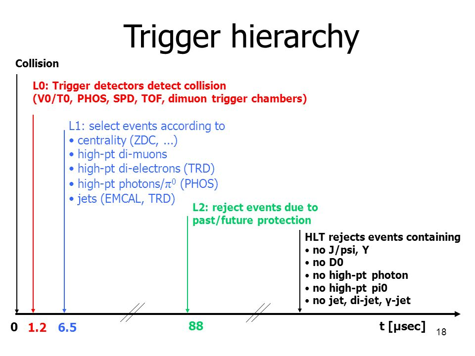 18 Trigger hierarchy 0 1.2 6.5 88 t [μsec] Collision L0: Trigger detectors detect collision (V0/T0, PHOS, SPD, TOF, dimuon trigger chambers) L1: select events according to centrality (ZDC,...) high-pt di-muons high-pt di-electrons (TRD) high-pt photons/ π 0 (PHOS) jets (EMCAL, TRD) L2: reject events due to past/future protection HLT rejects events containing no J/psi, Y no D0 no high-pt photon no high-pt pi0 no jet, di-jet, γ-jet